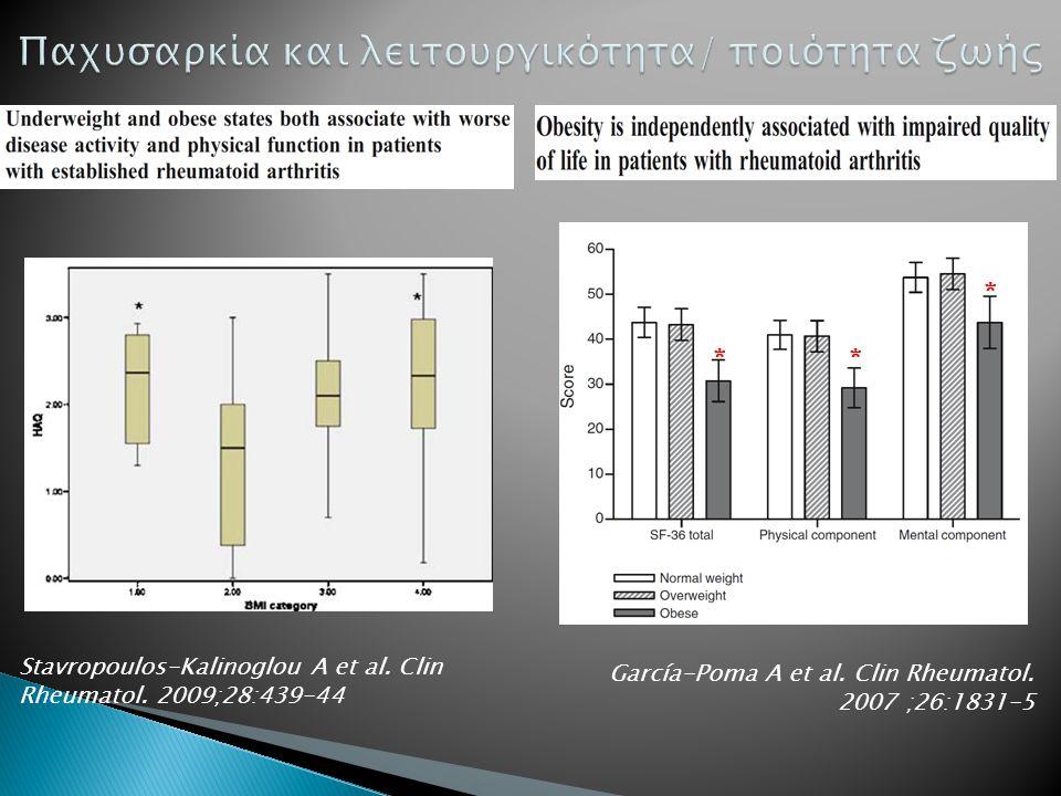 Stavropoulos-Kalinoglou A et al. Clin Rheumatol. 2009;28:439-44 ** * García-Poma A et al. Clin Rheumatol. 2007 ;26:1831-5