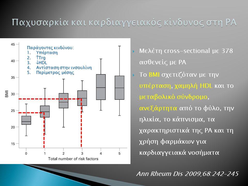  Μελέτη cross-sectional με 378 ασθενείς με ΡΑ  Το ΒΜΙ σχετιζόταν με την υπέρταση, χαμηλή HDL και το μεταβολικό σύνδρομο, ανεξάρτητα από το φύλο, την ηλικία, το κάπνισμα, τα χαρακτηριστικά της ΡΑ και τη χρήση φαρμάκων για καρδιαγγειακά νοσήματα Παράγοντες κινδύνου: 1.Υπέρταση 2.