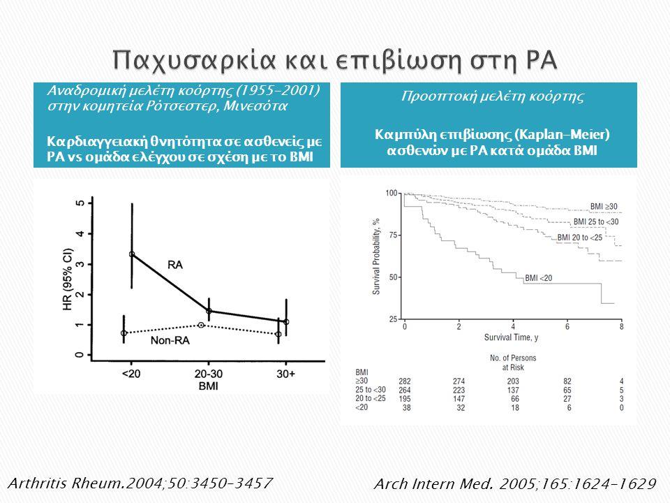 Αναδρομική μελέτη κοόρτης (1955-2001) στην κομητεία Ρότσεστερ, Μινεσότα Καρδιαγγειακή θνητότητα σε ασθενείς με ΡΑ vs ομάδα ελέγχου σε σχέση με το ΒΜΙ Προοπτοκή μελέτη κοόρτης Καμπύλη επιβίωσης (Kaplan-Meier) ασθενών με ΡΑ κατά ομάδα ΒΜΙ Arthritis Rheum.2004;50:3450–3457 Arch Intern Med.
