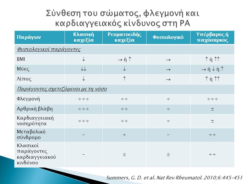 Summers, G. D. et al. Nat Rev Rheumatol. 2010;6:445–451 Παράγων Κλασική καχεξία Ρευματοειδής καχεξία Φυσιολογικό Υπέρβαρος ή παχύσαρκος Φυσιολογικοί π
