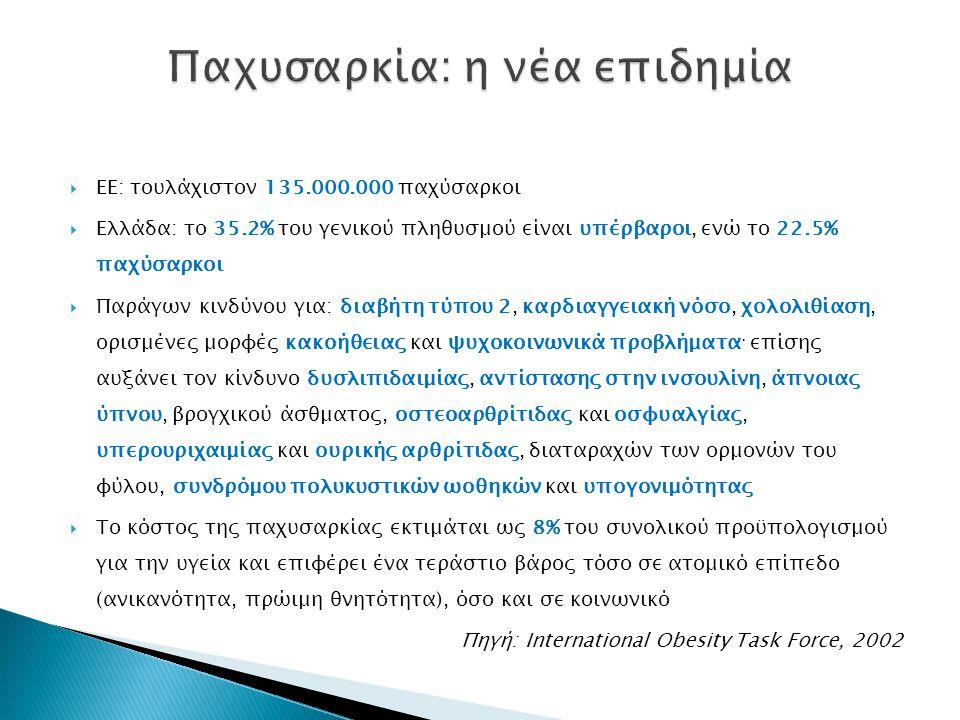  ΕΕ: τουλάχιστον 135.000.000 παχύσαρκοι  Ελλάδα: το 35.2% του γενικού πληθυσμού είναι υπέρβαροι, ενώ το 22.5% παχύσαρκοι  Παράγων κινδύνου για: διαβήτη τύπου 2, καρδιαγγειακή νόσο, χολολιθίαση, ορισμένες μορφές κακοήθειας και ψυχοκοινωνικά προβλήματα · επίσης αυξάνει τον κίνδυνο δυσλιπιδαιμίας, αντίστασης στην ινσουλίνη, άπνοιας ύπνου, βρογχικού άσθματος, οστεοαρθρίτιδας και οσφυαλγίας, υπερουριχαιμίας και ουρικής αρθρίτιδας, διαταραχών των ορμονών του φύλου, συνδρόμου πολυκυστικών ωοθηκών και υπογονιμότητας  Το κόστος της παχυσαρκίας εκτιμάται ως 8% του συνολικού προϋπολογισμού για την υγεία και επιφέρει ένα τεράστιο βάρος τόσο σε ατομικό επίπεδο (ανικανότητα, πρώιμη θνητότητα), όσο και σε κοινωνικό Πηγή: International Obesity Task Force, 2002