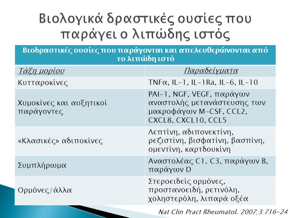 Βιοδραστικές ουσίες που παράγονται και απελευθερώνονται από το λιπώδη ιστό Τάξη μορίου Παραδείγματα Κυτταροκίνες TNFα, IL-1, IL-1Ra, IL-6, IL-10 Χυμοκ