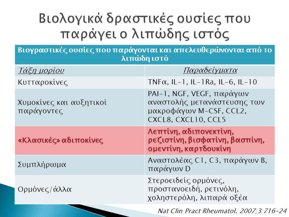 Βιογραστικές ουσίες που παράγονται και απελευθερώνονται από το λιπώδη ιστό Τάξη μορίου Παραδείγματα Κυτταροκίνες TNFα, IL-1, IL-1Ra, IL-6, IL-10 Χυμοκ