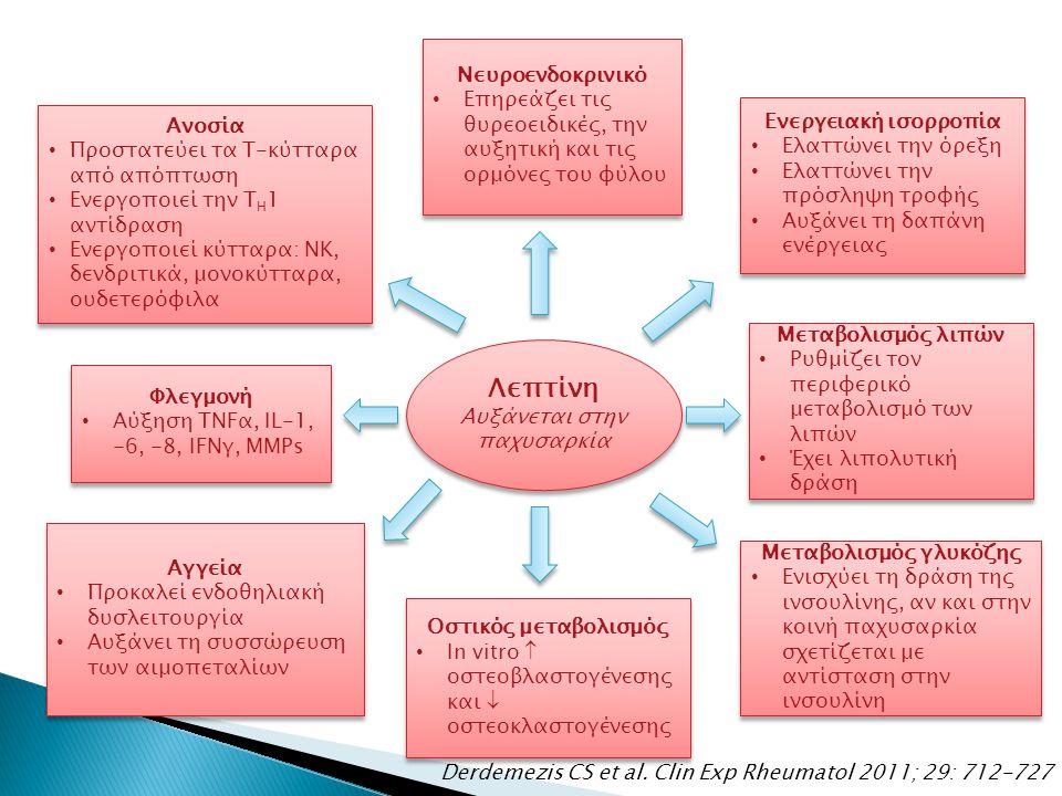 Λεπτίνη Αυξάνεται στην παχυσαρκία Λεπτίνη Αυξάνεται στην παχυσαρκία Ανοσία Προστατεύει τα Τ-κύτταρα από απόπτωση Ενεργοποιεί την Τ Η 1 αντίδραση Ενεργοποιεί κύτταρα: ΝΚ, δενδριτικά, μονοκύτταρα, ουδετερόφιλα Ανοσία Προστατεύει τα Τ-κύτταρα από απόπτωση Ενεργοποιεί την Τ Η 1 αντίδραση Ενεργοποιεί κύτταρα: ΝΚ, δενδριτικά, μονοκύτταρα, ουδετερόφιλα Νευροενδοκρινικό Επηρεάζει τις θυρεοειδικές, την αυξητική και τις ορμόνες του φύλου Νευροενδοκρινικό Επηρεάζει τις θυρεοειδικές, την αυξητική και τις ορμόνες του φύλου Ενεργειακή ισορροπία Ελαττώνει την όρεξη Ελαττώνει την πρόσληψη τροφής Αυξάνει τη δαπάνη ενέργειας Ενεργειακή ισορροπία Ελαττώνει την όρεξη Ελαττώνει την πρόσληψη τροφής Αυξάνει τη δαπάνη ενέργειας Φλεγμονή Αύξηση TNFα, IL-1, -6, -8, IFNγ, MMPs Φλεγμονή Αύξηση TNFα, IL-1, -6, -8, IFNγ, MMPs Αγγεία Προκαλεί ενδοθηλιακή δυσλειτουργία Αυξάνει τη συσσώρευση των αιμοπεταλίων Αγγεία Προκαλεί ενδοθηλιακή δυσλειτουργία Αυξάνει τη συσσώρευση των αιμοπεταλίων Οστικός μεταβολισμός In vitro  οστεοβλαστογένεσης και  οστεοκλαστογένεσης Οστικός μεταβολισμός In vitro  οστεοβλαστογένεσης και  οστεοκλαστογένεσης Μεταβολισμός λιπών Ρυθμίζει τον περιφερικό μεταβολισμό των λιπών Έχει λιπολυτική δράση Μεταβολισμός λιπών Ρυθμίζει τον περιφερικό μεταβολισμό των λιπών Έχει λιπολυτική δράση Μεταβολισμός γλυκόζης Ενισχύει τη δράση της ινσουλίνης, αν και στην κοινή παχυσαρκία σχετίζεται με αντίσταση στην ινσουλίνη Μεταβολισμός γλυκόζης Ενισχύει τη δράση της ινσουλίνης, αν και στην κοινή παχυσαρκία σχετίζεται με αντίσταση στην ινσουλίνη Derdemezis CS et al.