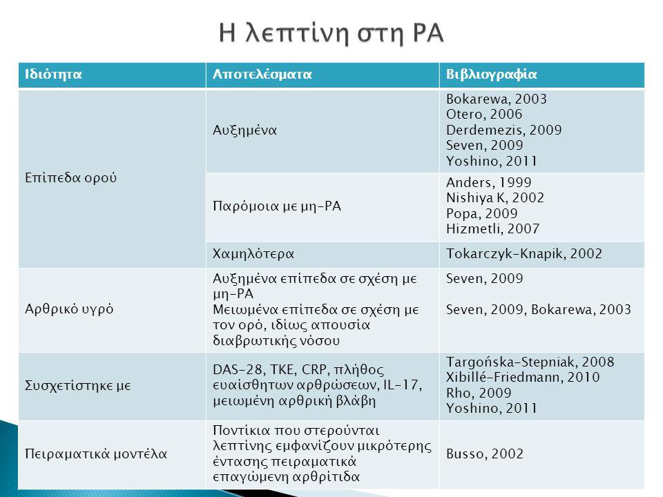 ΙδιότηταΑποτελέσματαΒιβλιογραφία Επίπεδα ορού Αυξημένα Bokarewa, 2003 Otero, 2006 Derdemezis, 2009 Seven, 2009 Yoshino, 2011 Παρόμοια με μη-ΡΑ Anders, 1999 Nishiya K, 2002 Popa, 2009 Hizmetli, 2007 ΧαμηλότεραTokarczyk-Knapik, 2002 Αρθρικό υγρό Αυξημένα επίπεδα σε σχέση με μη-ΡΑ Μειωμένα επίπεδα σε σχέση με τον ορό, ιδίως απουσία διαβρωτικής νόσου Seven, 2009 Seven, 2009, Bokarewa, 2003 Συσχετίστηκε με DAS-28, ΤΚΕ, CRP, πλήθος ευαίσθητων αρθρώσεων, IL-17, μειωμένη αρθρική βλάβη Targońska-Stepniak, 2008 Xibillé-Friedmann, 2010 Rho, 2009 Yoshino, 2011 Πειραματικά μοντέλα Ποντίκια που στερούνται λεπτίνης εμφανίζουν μικρότερης έντασης πειραματικά επαγώμενη αρθρίτιδα Busso, 2002