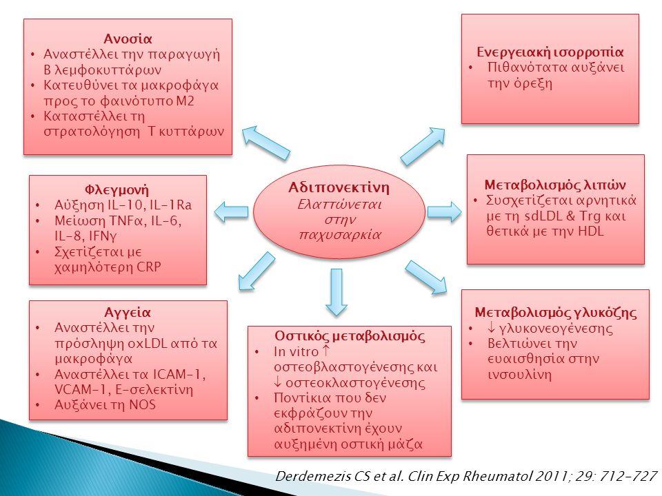 Αδιπονεκτίνη Ελαττώνεται στην παχυσαρκία Αδιπονεκτίνη Ελαττώνεται στην παχυσαρκία Ανοσία Αναστέλλει την παραγωγή Β λεμφοκυττάρων Κατευθύνει τα μακροφάγα προς το φαινότυπο Μ2 Καταστέλλει τη στρατολόγηση Τ κυττάρων Ανοσία Αναστέλλει την παραγωγή Β λεμφοκυττάρων Κατευθύνει τα μακροφάγα προς το φαινότυπο Μ2 Καταστέλλει τη στρατολόγηση Τ κυττάρων Ενεργειακή ισορροπία Πιθανότατα αυξάνει την όρεξη Ενεργειακή ισορροπία Πιθανότατα αυξάνει την όρεξη Φλεγμονή Αύξηση IL-10, IL-1Ra Μείωση TNFα, IL-6, IL-8, IFNγ Σχετίζεται με χαμηλότερη CRP Φλεγμονή Αύξηση IL-10, IL-1Ra Μείωση TNFα, IL-6, IL-8, IFNγ Σχετίζεται με χαμηλότερη CRP Αγγεία Αναστέλλει την πρόσληψη oxLDL από τα μακροφάγα Αναστέλλει τα ICAM-1, VCAM-1, E-σελεκτίνη Αυξάνει τη NOS Αγγεία Αναστέλλει την πρόσληψη oxLDL από τα μακροφάγα Αναστέλλει τα ICAM-1, VCAM-1, E-σελεκτίνη Αυξάνει τη NOS Οστικός μεταβολισμός In vitro  οστεοβλαστογένεσης και  οστεοκλαστογένεσης Ποντίκια που δεν εκφράζουν την αδιπονεκτίνη έχουν αυξημένη οστική μάζα Οστικός μεταβολισμός In vitro  οστεοβλαστογένεσης και  οστεοκλαστογένεσης Ποντίκια που δεν εκφράζουν την αδιπονεκτίνη έχουν αυξημένη οστική μάζα Μεταβολισμός λιπών Συσχετίζεται αρνητικά με τη sdLDL & Trg και θετικά με την HDL Μεταβολισμός λιπών Συσχετίζεται αρνητικά με τη sdLDL & Trg και θετικά με την HDL Μεταβολισμός γλυκόζης  γλυκονεογένεσης Βελτιώνει την ευαισθησία στην ινσουλίνη Μεταβολισμός γλυκόζης  γλυκονεογένεσης Βελτιώνει την ευαισθησία στην ινσουλίνη Derdemezis CS et al.