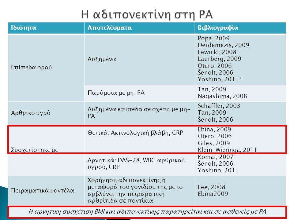 ΙδιότηταΑποτελέσματαΒιβλιογραφία Επίπεδα ορού Αυξημένα Popa, 2009 Derdemezis, 2009 Lewicki, 2008 Laurberg, 2009 Otero, 2006 Šenolt, 2006 Yoshino, 2011
