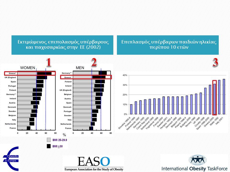 Εκτιμώμενος επιπολασμός υπέρβαρους και παχυσαρκίας στην ΕΕ (2002) Επιπλασμός υπέρβαρων παιδιών ηλικίας περίπου 10 ετών