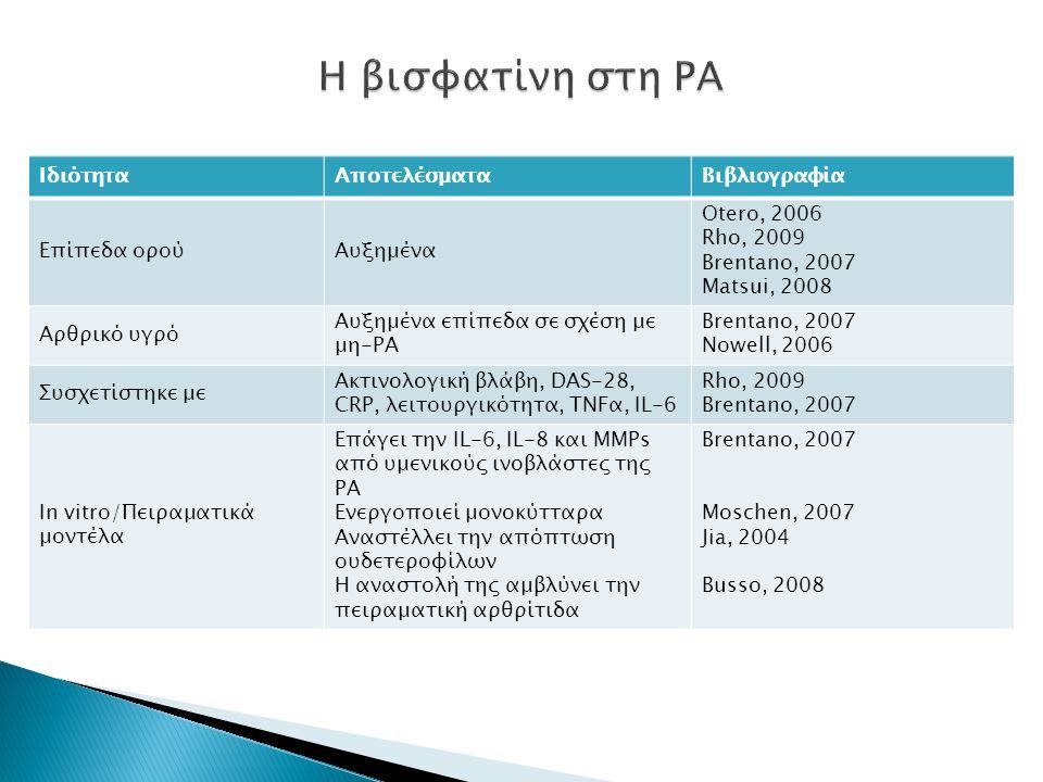 ΙδιότηταΑποτελέσματαΒιβλιογραφία Επίπεδα ορούΑυξημένα Otero, 2006 Rho, 2009 Brentano, 2007 Matsui, 2008 Αρθρικό υγρό Αυξημένα επίπεδα σε σχέση με μη-ΡΑ Brentano, 2007 Nowell, 2006 Συσχετίστηκε με Aκτινολογική βλάβη, DAS-28, CRP, λειτουργικότητα, TNFα, IL-6 Rho, 2009 Brentano, 2007 In vitro/Πειραματικά μοντέλα Επάγει την IL-6, IL-8 και ΜΜΡs από υμενικούς ινοβλάστες της ΡΑ Ενεργοποιεί μονοκύτταρα Αναστέλλει την απόπτωση ουδετεροφίλων Η αναστολή της αμβλύνει την πειραματική αρθρίτιδα Brentano, 2007 Moschen, 2007 Jia, 2004 Busso, 2008
