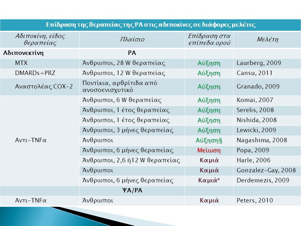 Επίδραση της θεραπείας της ΡΑ στις αδιποκίνες σε διάφορες μελέτες Αδιποκίνη, είδος θεραπείας Πλαίσιο Επίδραση στα επίπεδα ορού Μελέτη ΑδιπονεκτίνηΡΑ ΜΤΧΆνθρωποι, 28 W θεραπείαςΑύξησηLaurberg, 2009 DMARDs+PRZΆνθρωποι, 12 W θεραπείαςΑύξησηCansu, 2011 Αναστολέας COX-2 Ποντίκια, αρθρίτιδα από ανοσοενισχυτικόΑύξησηGranado, 2009 Αντι-TNFα Άνθρωποι, 6 W θεραπείαςΑύξησηKomai, 2007 Άνθρωποι, 1 έτος θεραπείαςΑύξησηSerelis, 2008 Άνθρωποι, 1 έτος θεραπείαςΑύξησηNishida, 2008 Άνθρωποι, 3 μήνες θεραπείαςΑύξησηLewicki, 2009 ΆνθρωποιΑύξηση§Nagashima, 2008 Άνθρωποι, 6 μήνες θεραπείαςΜείωσηPopa, 2009 Άνθρωποι, 2,6 ή12 W θεραπείαςΚαμιάHarle, 2006 ΆνθρωποιΚαμιάGonzalez-Gay, 2008 Άνθρωποι, 6 μήνες θεραπείαςΚαμιά*Derdemezis, 2009 ΨΑ/ΡΑ Αντι-TNFαΆνθρωποιΚαμιάPeters, 2010