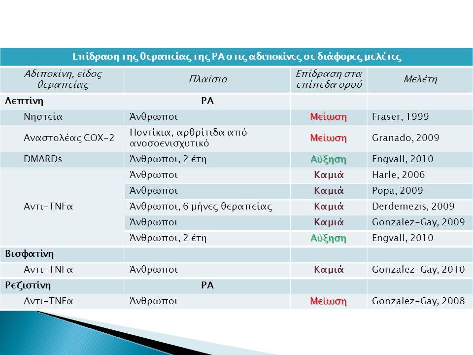 Επίδραση της θεραπείας της ΡΑ στις αδιποκίνες σε διάφορες μελέτες Αδιποκίνη, είδος θεραπείας Πλαίσιο Επίδραση στα επίπεδα ορού Μελέτη ΛεπτίνηΡΑ ΝηστείαΆνθρωποιΜείωσηFraser, 1999 Αναστολέας COX-2 Ποντίκια, αρθρίτιδα από ανοσοενισχυτικόΜείωσηGranado, 2009 DMARDsΆνθρωποι, 2 έτηΑύξησηEngvall, 2010 Αντι-TNFα ΆνθρωποιΚαμιάHarle, 2006 ΆνθρωποιΚαμιάPopa, 2009 Άνθρωποι, 6 μήνες θεραπείαςΚαμιάDerdemezis, 2009 ΆνθρωποιΚαμιάGonzalez-Gay, 2009 Άνθρωποι, 2 έτηΑύξησηEngvall, 2010 Βισφατίνη Αντι-TNFαΆνθρωποιΚαμιάGonzalez-Gay, 2010 ΡεζιστίνηΡΑ Αντι-TNFαΆνθρωποιΜείωσηGonzalez-Gay, 2008