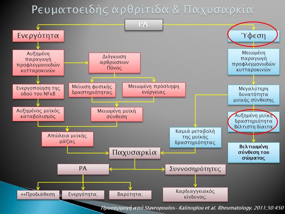 ΡΑΡΑ Ενεργότητα Ύφεση Παχυσαρκία Αυξημένη παραγωγή προφλεγμονωδών κυτταροκινών Διόγκωση αρθρώσεων Πόνος Διόγκωση αρθρώσεων Πόνος Μείωση φυσικής δραστηριότητας Μειωμένη πρόσληψη ενέργειας Μειωμένη μυϊκή σύνθεση Ενεργοποίηση της οδού του NFκΒ Αυξημένος μυϊκός καταβολισμός Απώλεια μυϊκής μάζας Μειωμένη παραγωγή προφλεγμονωδών κυτταροκινών Μεγαλύτερη δυνατότητα μυϊκής σύνθεσης Αυξημένη μυϊκή δραστηριότητα Βέλτιστη δίαιτα Αυξημένη μυϊκή δραστηριότητα Βέλτιστη δίαιτα Βελτιωμένη σύνθεση του σώματος Καμιά μεταβολή της μυϊκής δραστηριότητας ΡΑ  Προδιάθεση Ενεργότητα; Βαρύτητα; Συννοσηρότητες Καρδιαγγειακός κίνδυνος; Προσαρμογή από Stavropoulos- Kalinoglou et al.