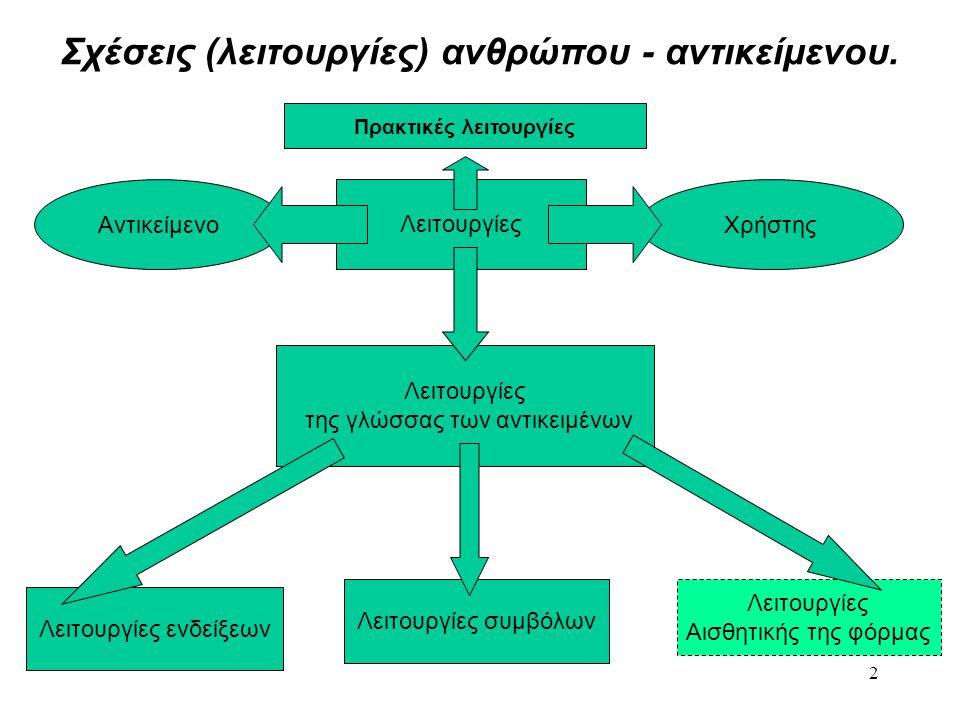 2 Σχέσεις (λειτουργίες) ανθρώπου - αντικείμενου. Λειτουργίες ΑντικείμενοΧρήστης Λειτουργίες της γλώσσας των αντικειμένων Λειτουργίες ενδείξεων Λειτουρ
