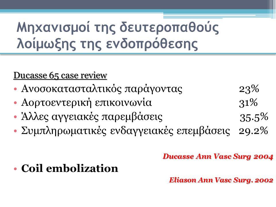 Μηχανισμοί της δευτεροπαθούς λοίμωξης της ενδοπρόθεσης Ducasse 65 case review Ανοσοκατασταλτικός παράγοντας 23% Αορτοεντερική επικοινωνία 31% Άλλες αγ