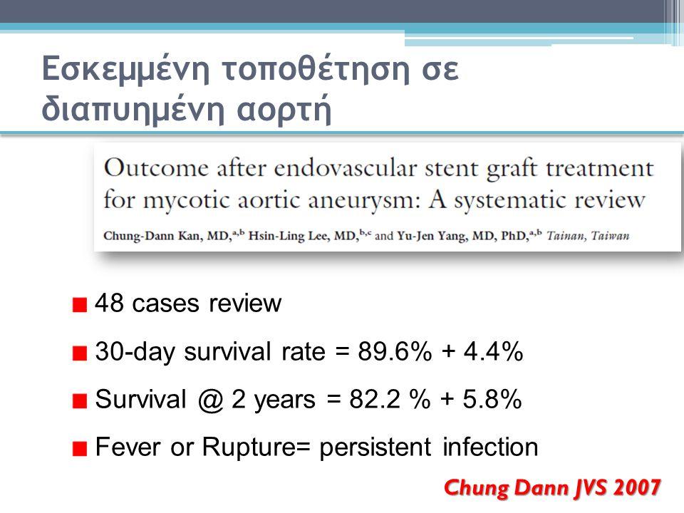 Chung Dann JVS 2007 Εσκεμμένη τοποθέτηση σε διαπυημένη αορτή 48 cases review 30-day survival rate = 89.6% + 4.4% Survival @ 2 years = 82.2 % + 5.8% Fe