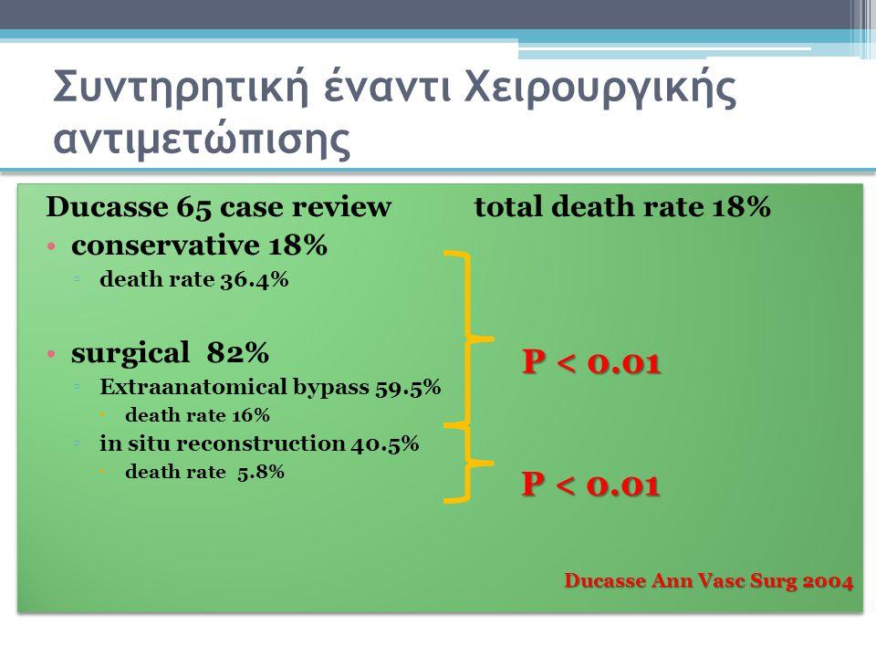 Συντηρητική έναντι Χειρουργικής αντιμετώπισης Ducasse 65 case review total death rate 18% conservative 18% ▫death rate 36.4% surgical 82% ▫Extraanatom