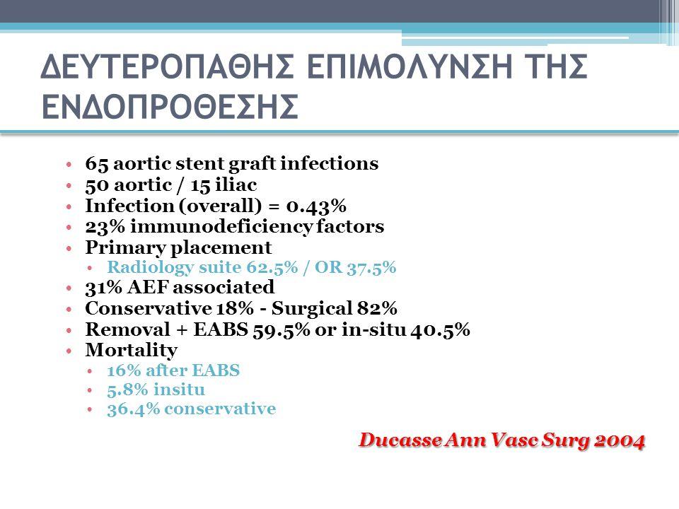 ΔΕΥΤΕΡΟΠΑΘΗΣ ΕΠΙΜΟΛΥΝΣΗ ΤΗΣ ΕΝΔΟΠΡΟΘΕΣΗΣ EVAR (389 )0.26% (n=5) Extra-anatomic bypass n=3 In situ homograft n=2 No recurrence @ 1 year TEVAR (105)4.77% (n=5) Microbiology cultures revealed Propionibacterium species (n = 3), Staphylcoccus species (n = 3), Streptococcus species (n = 2), and Enterobacter cloacae (n = 1).