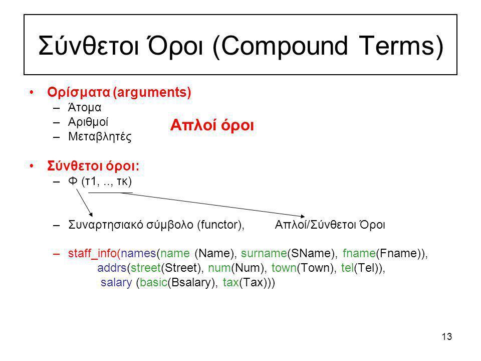 13 Σύνθετοι Όροι (Compound Terms) Ορίσματα (arguments) –Άτομα –Αριθμοί –Μεταβλητές Σύνθετοι όροι: –Φ (τ1,.., τκ) –Συναρτησιακό σύμβολο (functor), Απλο