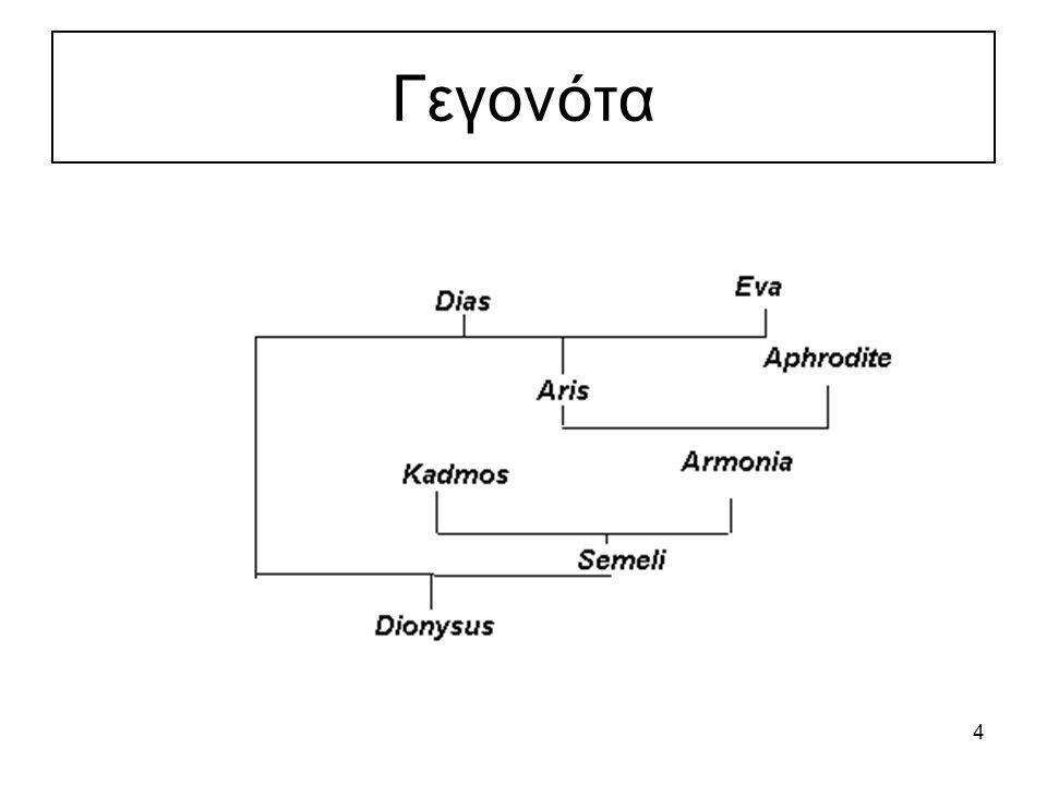 5 Πρόγραμμα 1: Γεγονότα father (dias, aris) father (dias, dionysus) father (aris, armonia) father (kadmos, semeli) mother (eva, aris) mother (armonia, semeli) mother (semeli, dionysus) mother (aphrodite, armonia) woman (armonia) woman (era) woman (semeli) woman (aphrodite) man (aris) man (dias) man (dionysus) man (kadmos)