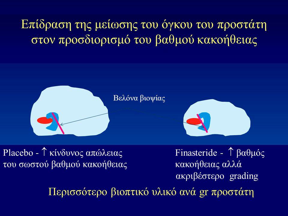 Finasteride Placebo Προστάτης (cm 3 ) 25.5 33.6 24% μείωση του μεγέθους του προστάτη με την φιναστερίδη