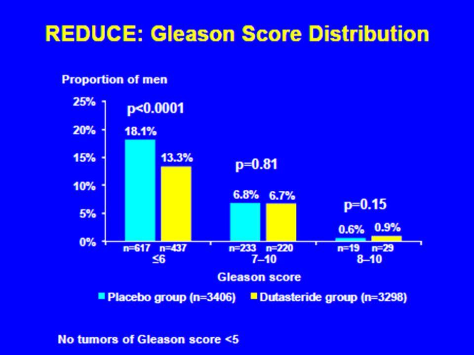  22,8% ελάττωση εμφάνισης καρκίνου  19,9% vs 25,1% (p,0.001)  Gleason score 8-10 6,8% vs 6,6%