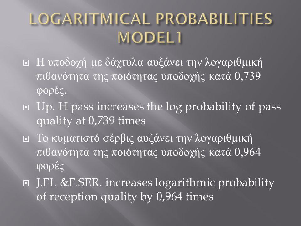  H υποδοχή με δάχτυλα αυξάνει την λογαριθμική πιθανότητα της ποιότητας υποδοχής κατά 0,739 φορές.