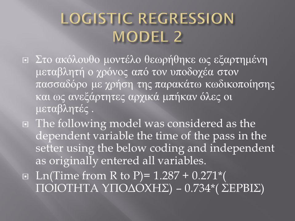  Στο ακόλουθο μοντέλο θεωρήθηκε ως εξαρτημένη μεταβλητή ο χρόνος από τον υποδοχέα στον πασσαδόρο με χρήση της παρακάτω κωδικοποίησης και ως ανεξάρτητες αρχικά μπήκαν όλες οι μεταβλητές.