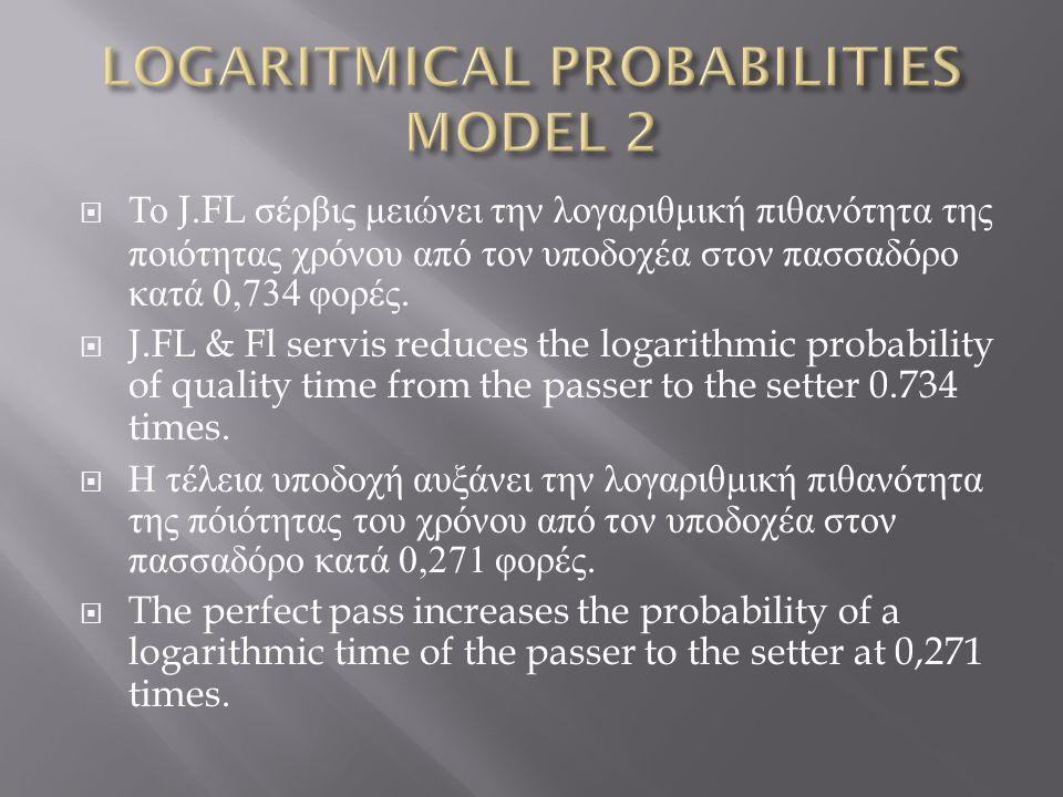  Το J.FL σέρβις μειώνει την λογαριθμική πιθανότητα της ποιότητας χρόνου από τον υποδοχέα στον πασσαδόρο κατά 0,734 φορές.