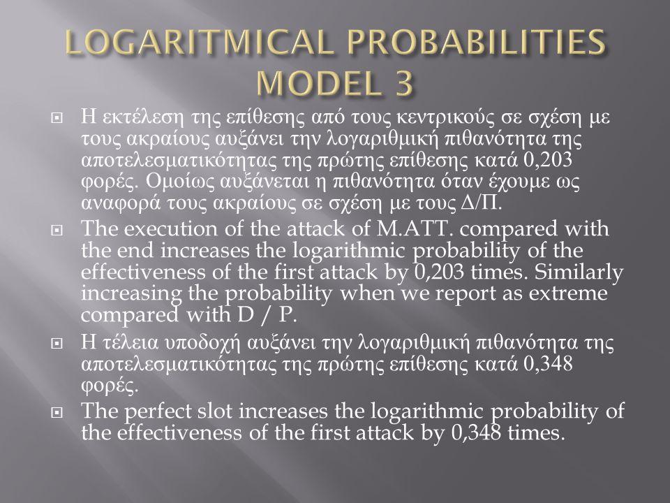  Η εκτέλεση της επίθεσης από τους κεντρικούς σε σχέση με τους ακραίους αυξάνει την λογαριθμική πιθανότητα της αποτελεσματικότητας της πρώτης επίθεσης κατά 0,203 φορές.