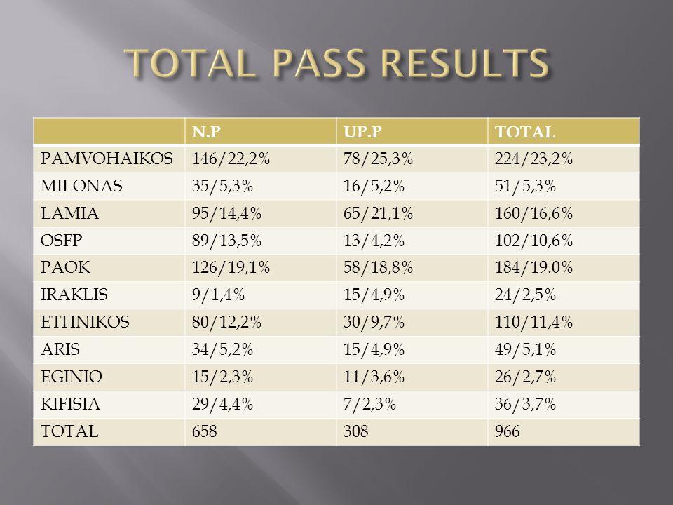 N.PUP.PTOTAL PAMVOHAIKOS146/22,2%78/25,3%224/23,2% MILONAS35/5,3%16/5,2%51/5,3% LAMIA95/14,4%65/21,1%160/16,6% OSFP89/13,5%13/4,2%102/10,6% PAOK126/19,1%58/18,8%184/19.0% IRAKLIS9/1,4%15/4,9%24/2,5% ETHNIKOS80/12,2%30/9,7%110/11,4% ARIS34/5,2%15/4,9%49/5,1% EGINIO15/2,3%11/3,6%26/2,7% KIFISIA29/4,4%7/2,3%36/3,7% TOTAL658308966