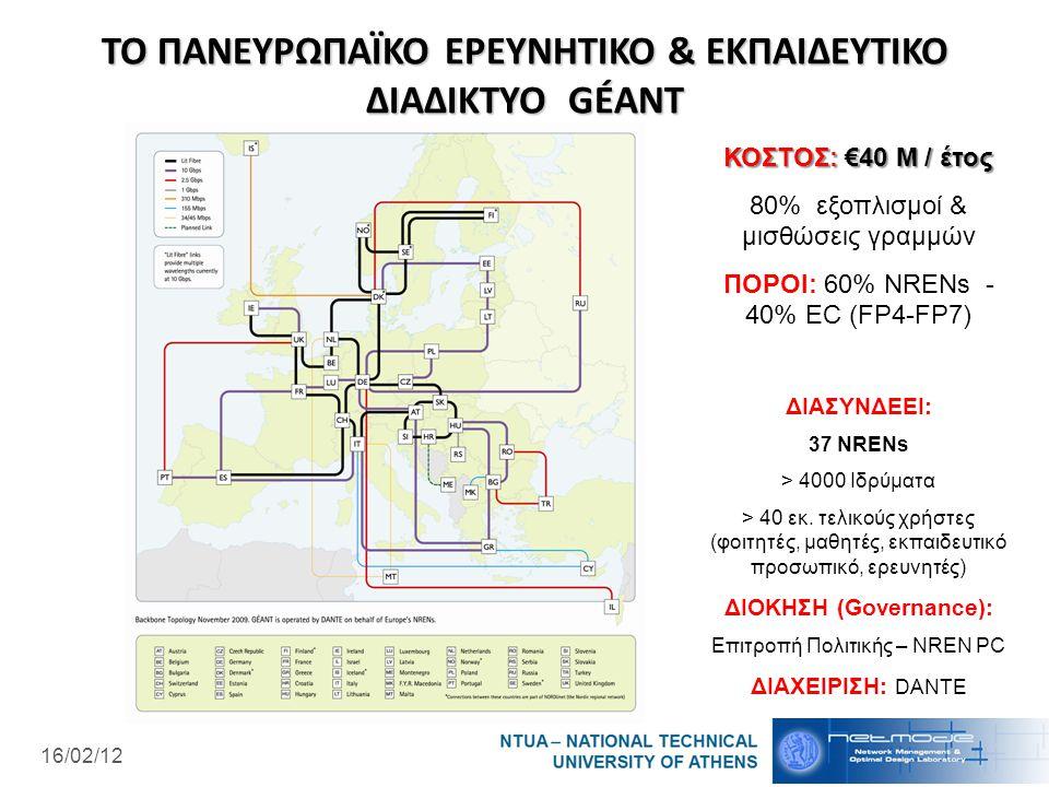 16/02/12 ΤΟ ΠΑΝΕΥΡΩΠΑΪΚΟ ΕΡΕΥΝΗΤΙΚΟ & ΕΚΠΑΙΔΕΥΤΙΚΟ ΔΙΑΔΙΚΤΥΟ GÉANT ΚΟΣΤΟΣ: €40 Μ / έτος 80% εξοπλισμοί & μισθώσεις γραμμών ΠΟΡΟΙ: 60% NRENs - 40% EC (FP4-FP7) ΔΙΑΣΥΝΔΕΕΙ: 37 NRENs > 4000 Ιδρύματα > 40 εκ.