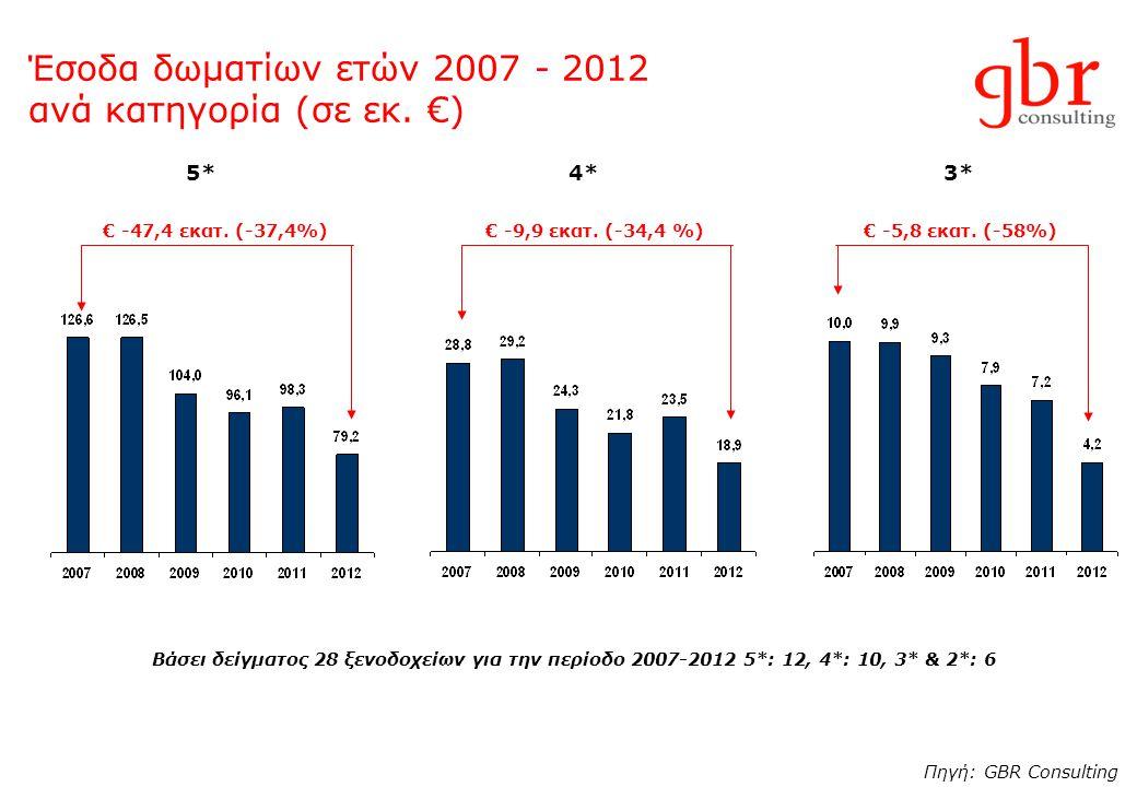 Έσοδα δωματίων ετών 2007 - 2012 ανά κατηγορία (σε εκ. €) Πηγή: GBR Consulting Βάσει δείγματος 28 ξενοδοχείων για την περίοδο 2007-2012 5*: 12, 4*: 10,