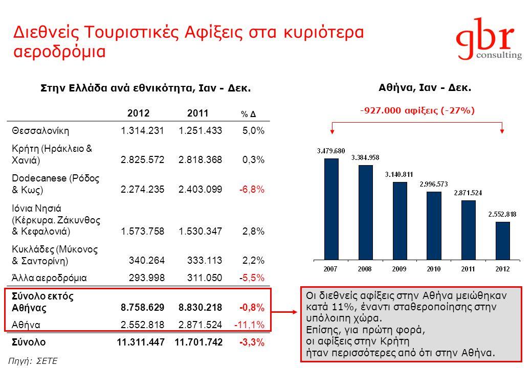 Διεθνείς Τουριστικές Αφίξεις στα κυριότερα αεροδρόμια 20122011 % Δ Θεσσαλονίκη1.314.2311.251.4335,0% Κρήτη (Ηράκλειο & Χανιά)2.825.5722.818.3680,3% Do