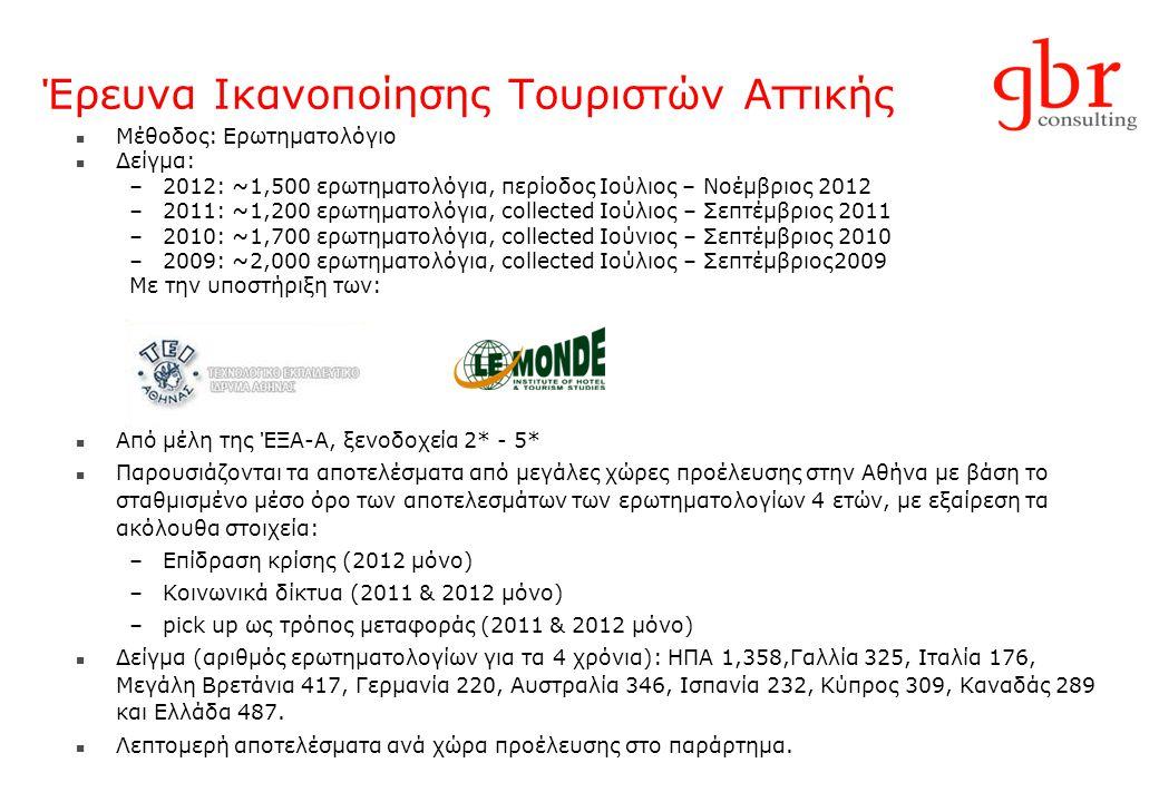 Έρευνα Ικανοποίησης Τουριστών Αττικής Μέθοδος: Ερωτηματολόγιο Δείγμα: –2012: ~1,500 ερωτηματολόγια, περίοδος Ιούλιος – Νοέμβριος 2012 –2011: ~1,200 ερ