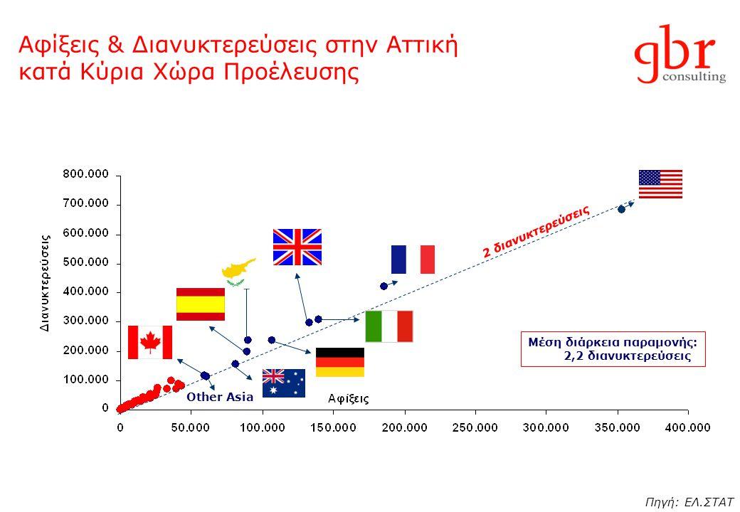 Αφίξεις & Διανυκτερεύσεις στην Αττική κατά Κύρια Χώρα Προέλευσης Μέση διάρκεια παραμονής: 2,2 διανυκτερεύσεις 2 διανυκτερεύσεις Other Asia Πηγή: ΕΛ.ΣΤ