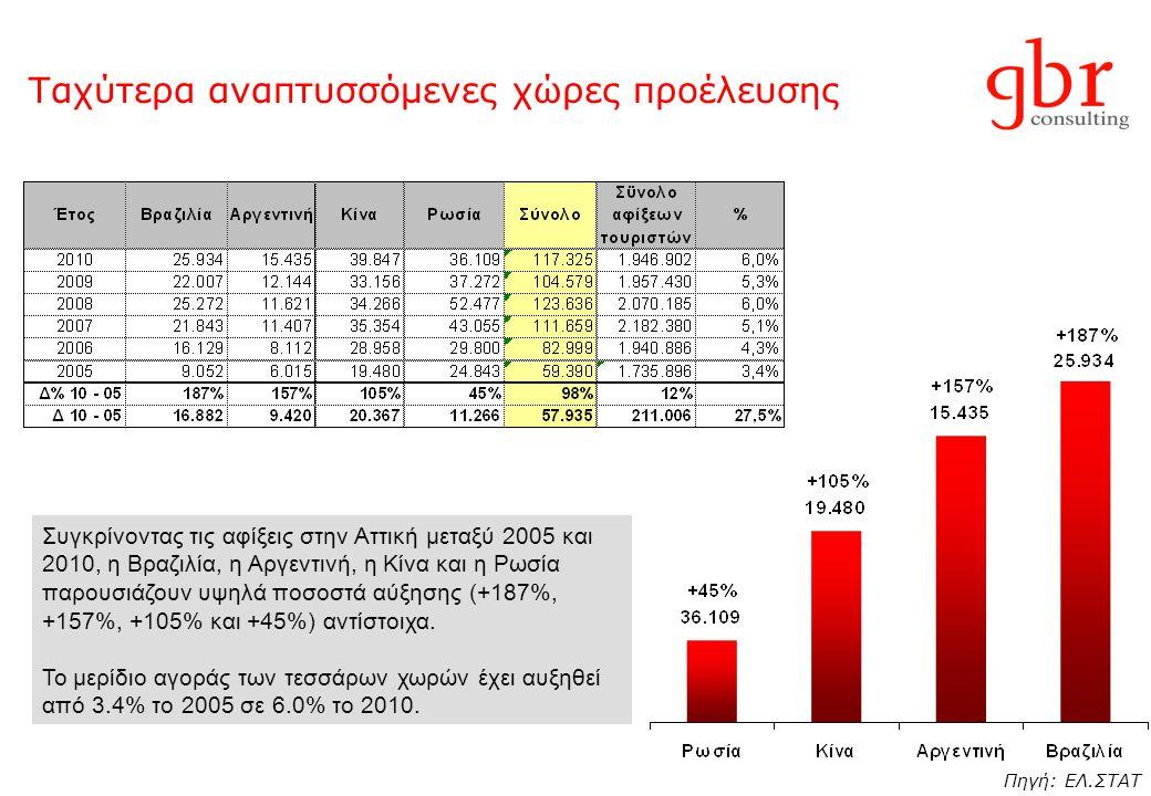 Ταχύτερα αναπτυσσόμενες χώρες προέλευσης Συγκρίνοντας τις αφίξεις στην Αττική μεταξύ 2005 και 2010, η Βραζιλία, η Αργεντινή, η Κίνα και η Ρωσία παρουσ