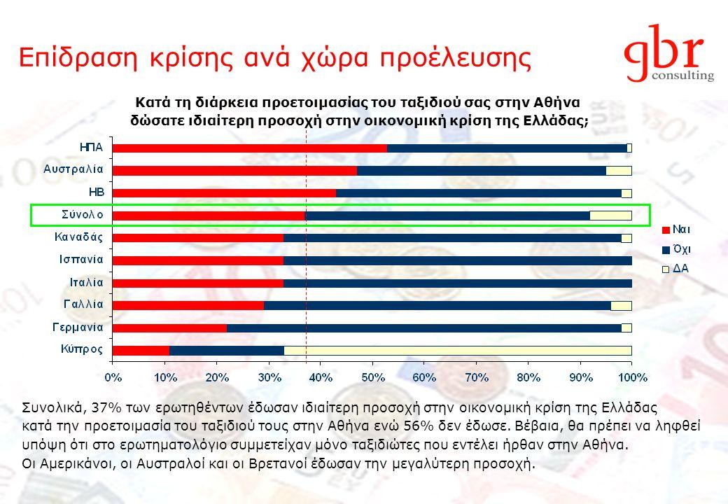Επίδραση κρίσης ανά χώρα προέλευσης Συνολικά, 37% των ερωτηθέντων έδωσαν ιδιαίτερη προσοχή στην οικονομική κρίση της Ελλάδας κατά την προετοιμασία του