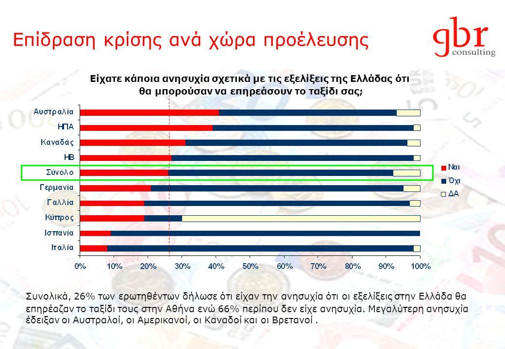 Επίδραση κρίσης ανά χώρα προέλευσης Είχατε κάποια ανησυχία σχετικά με τις εξελίξεις της Ελλάδας ότι θα μπορούσαν να επηρεάσουν το ταξίδι σας; Συνολικά