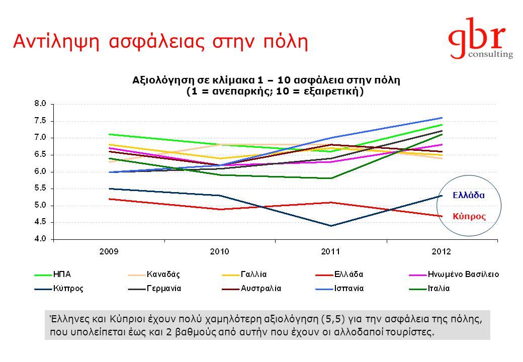 Αντίληψη ασφάλειας στην πόλη Αξιολόγηση σε κλίμακα 1 – 10 ασφάλεια στην πόλη (1 = ανεπαρκής; 10 = εξαιρετική) Ελλάδα Κύπρος Έλληνες και Κύπριοι έχουν