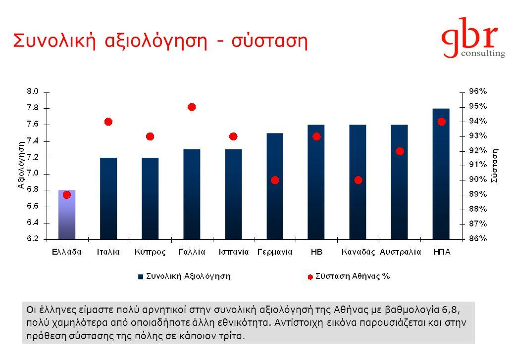 Συνολική αξιολόγηση - σύσταση Οι έλληνες είμαστε πολύ αρνητικοί στην συνολική αξιολόγησή της Αθήνας με βαθμολογία 6,8, πολύ χαμηλότερα από οποιαδήποτε