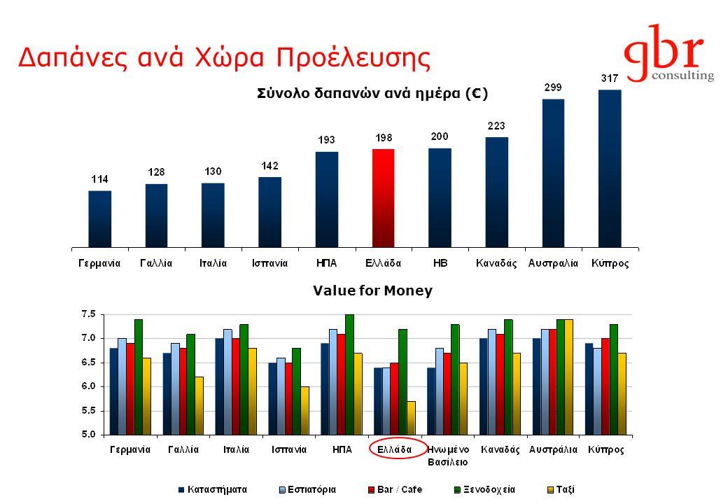 Δαπάνες ανά Χώρα Προέλευσης Σύνολο δαπανών ανά ημέρα (€) Value for Money