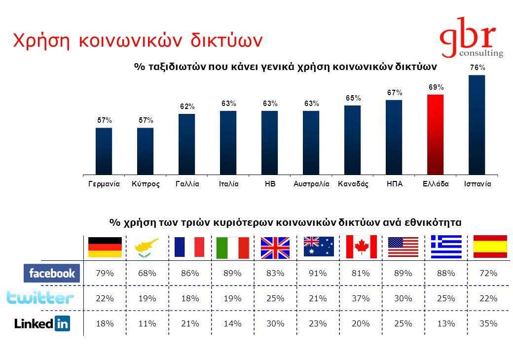 Χρήση κοινωνικών δικτύων 79%68%86%89%83%91%81%89%88%72% 22%19%18%19%25%21%37%30%25%22% 18%11%21%14%30%23%20%25%13%35% % ταξιδιωτών που κάνει γενικά χρ
