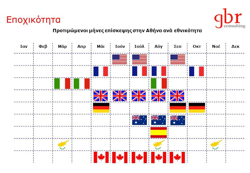 Εποχικότητα Προτιμώμενοι μήνες επίσκεψης στην Αθήνα ανά εθνικότητα ΙανΦεβΜάρΑπρΜάιΙούνΙούλΑύγΣεπΟκτΝοέΔεκ