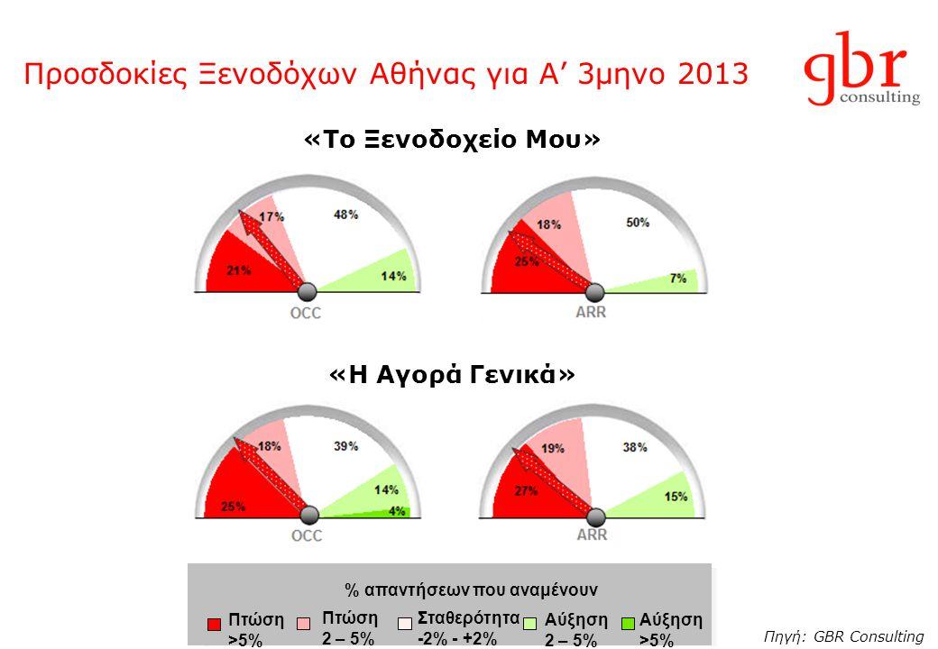 Προσδοκίες Ξενοδόχων Αθήνας για Α' 3μηνο 2013 Πηγή: GBR Consulting «Το Ξενοδοχείο Μου» «Η Αγορά Γενικά» Πτώση 2 – 5% Σταθερότητα -2% - +2% Αύξηση >5%