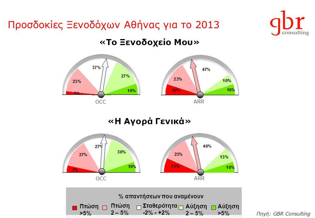 Προσδοκίες Ξενοδόχων Αθήνας για το 2013 Πηγή: GBR Consulting «Το Ξενοδοχείο Μου» «Η Αγορά Γενικά» Πτώση 2 – 5% Σταθερότητα -2% - +2% Αύξηση >5% Πτώση
