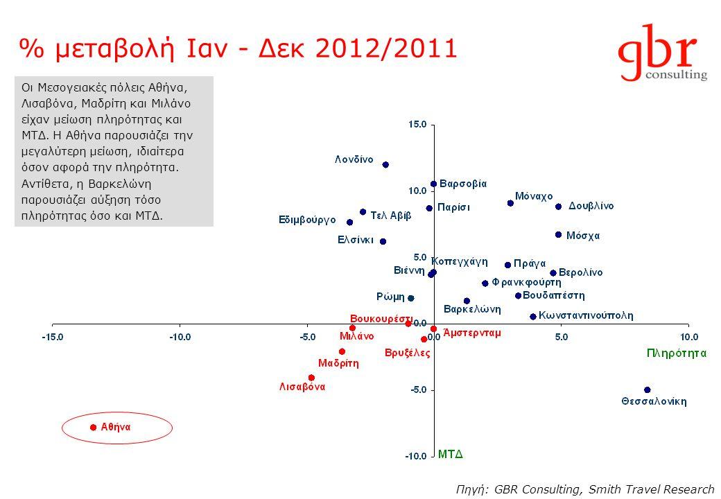 % μεταβολή Ιαν - Δεκ 2012/2011 Πηγή: GBR Consulting, Smith Travel Research Οι Μεσογειακές πόλεις Αθήνα, Λισαβόνα, Μαδρίτη και Μιλάνο είχαν μείωση πληρ