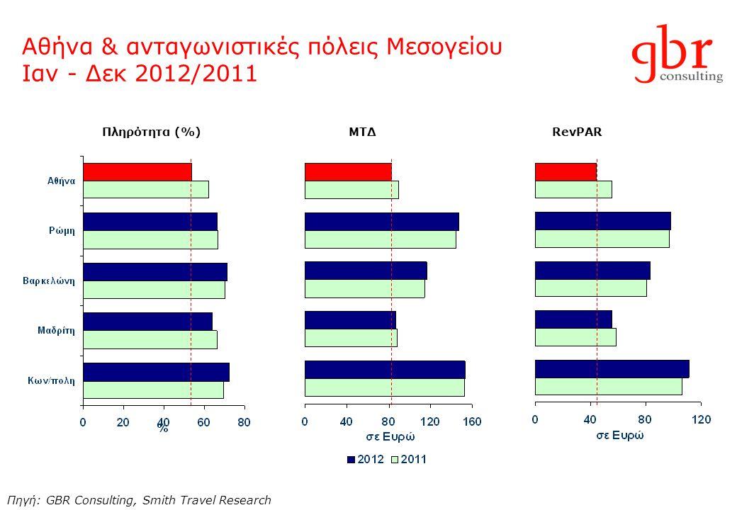 Αθήνα & ανταγωνιστικές πόλεις Μεσογείου Ιαν - Δεκ 2012/2011 Πηγή: GBR Consulting, Smith Travel Research Πληρότητα (%) ΜΤΔ RevPAR