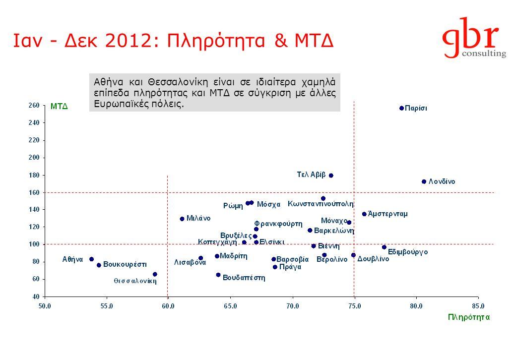 Ιαν - Δεκ 2012: Πληρότητα & ΜΤΔ Αθήνα και Θεσσαλονίκη είναι σε ιδιαίτερα χαμηλά επίπεδα πληρότητας και ΜΤΔ σε σύγκριση με άλλες Ευρωπαϊκές πόλεις.