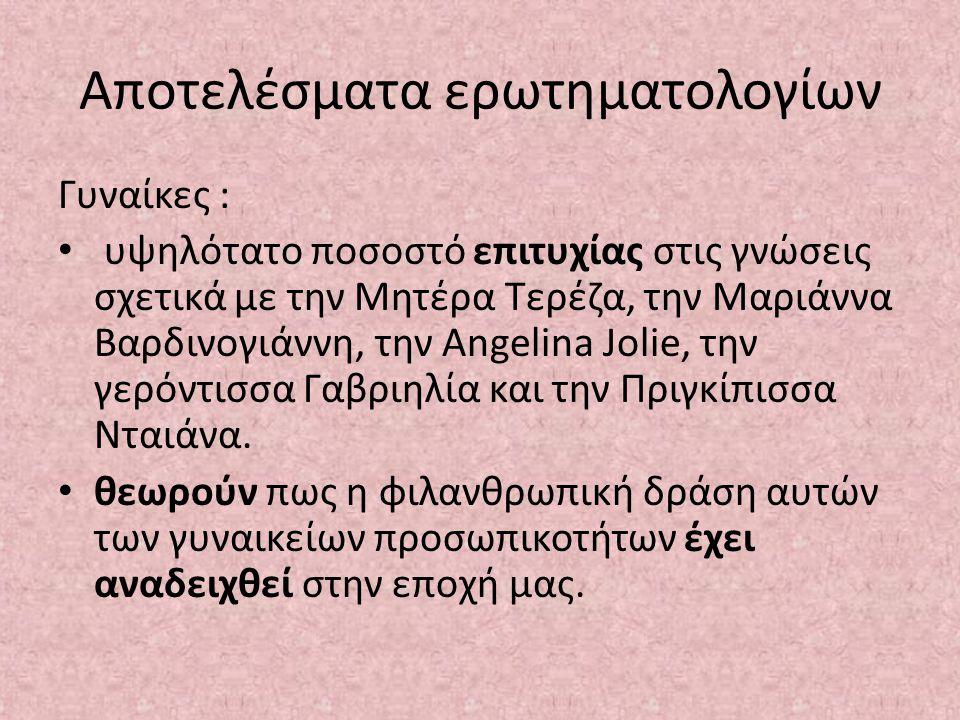 Αποτελέσματα ερωτηματολογίων Γυναίκες : υψηλότατο ποσοστό επιτυχίας στις γνώσεις σχετικά με την Μητέρα Τερέζα, την Μαριάννα Βαρδινογιάννη, την Angelin