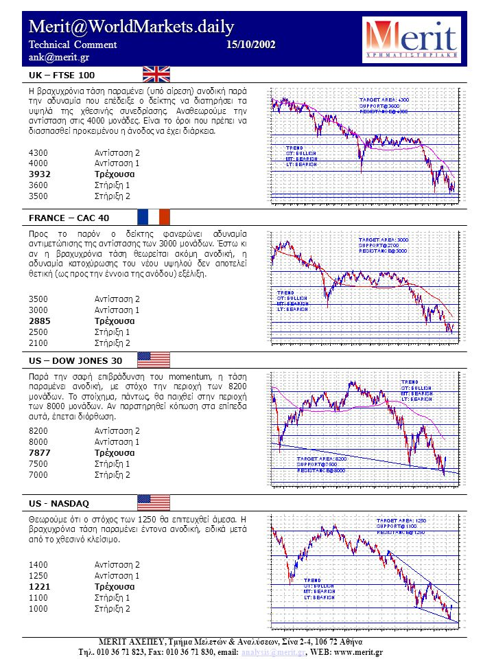 Merit@WorldMarkets.daily 15/10/2002 Technical Comment 15/10/2002 ank@merit.gr UK – FTSE 100 FRANCE – CAC 40 US – DOW JONES 30 US - NASDAQ Θεωρούμε ότι ο στόχος των 1250 θα επιτευχθεί άμεσα.